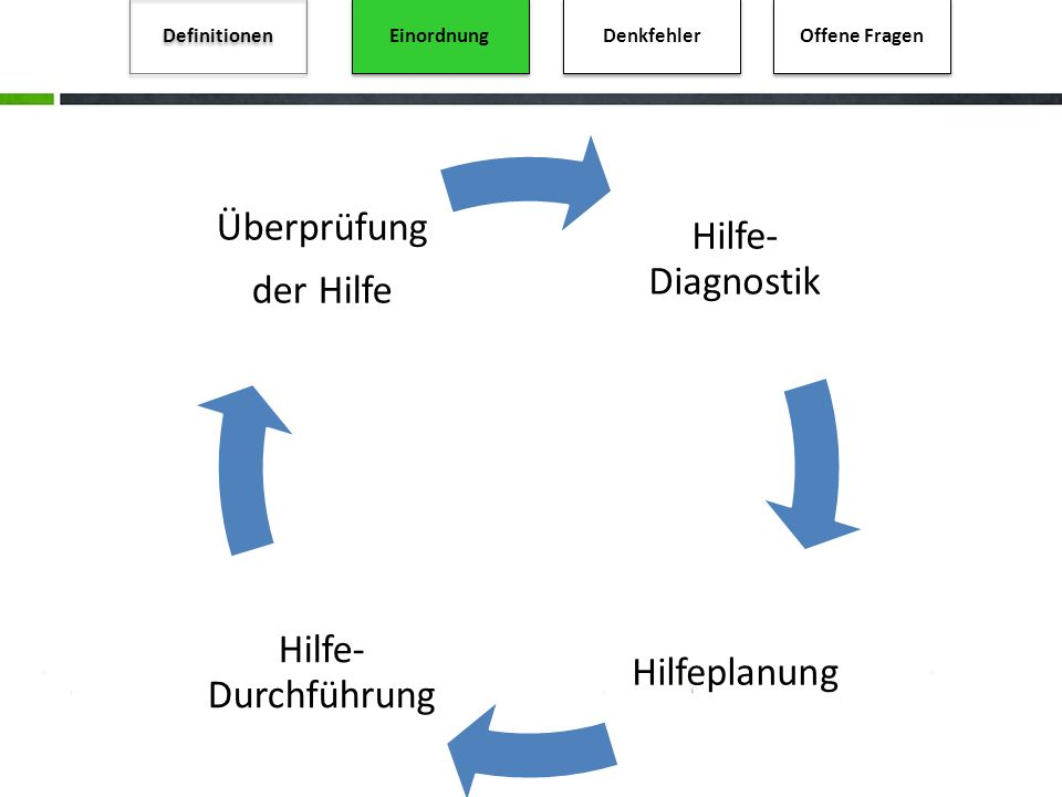 Überprüfung Hilfe-Diagnostik der Hilfe Hilfe-Durchführung Hilfeplanung