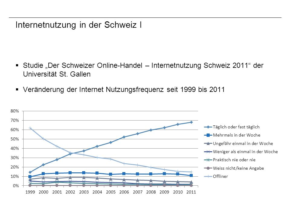 Internetnutzung in der Schweiz I