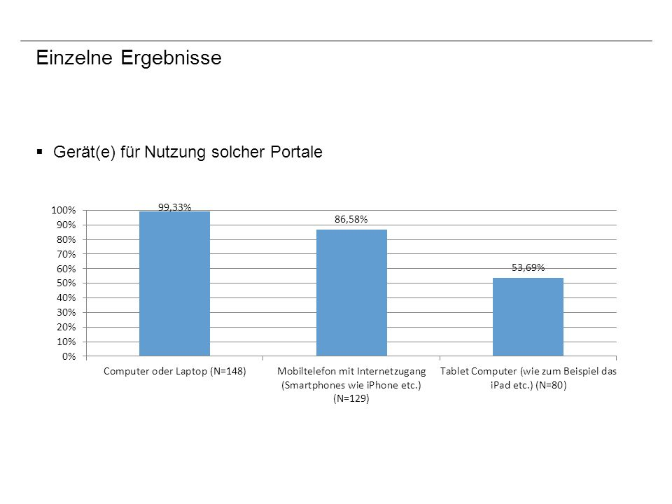 Einzelne Ergebnisse Gerät(e) für Nutzung solcher Portale