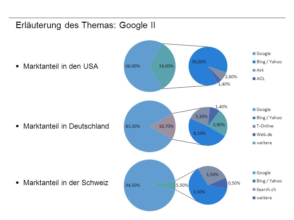 Erläuterung des Themas: Google II