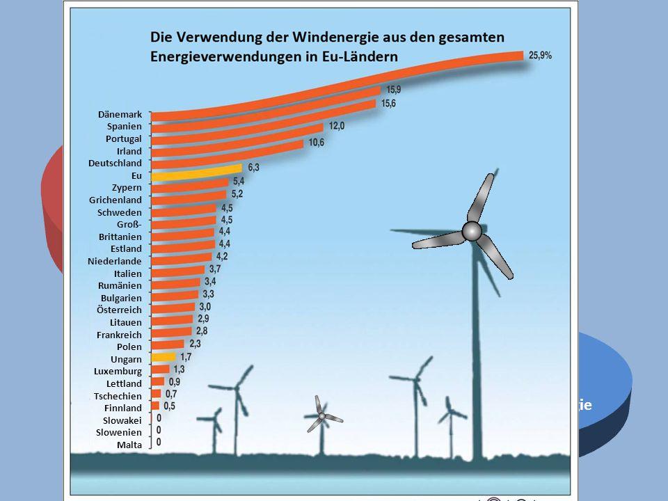 Produzierte Gesamtenergie in Ungarn