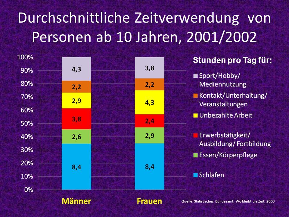 Durchschnittliche Zeitverwendung von Personen ab 10 Jahren, 2001/2002