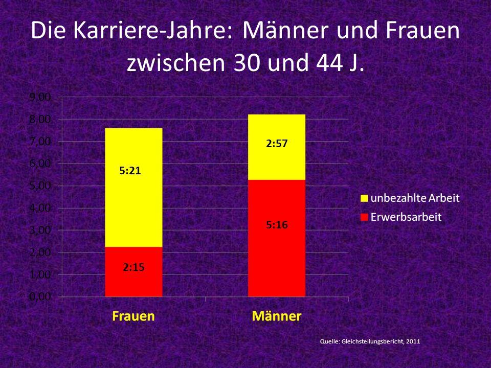 Die Karriere-Jahre: Männer und Frauen zwischen 30 und 44 J.