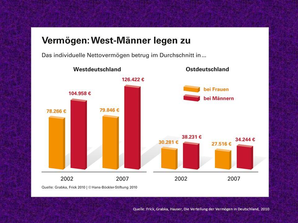 Quelle: Frick, Grabka, Hauser, Die Verteilung der Vermögen in Deutschland, 2010