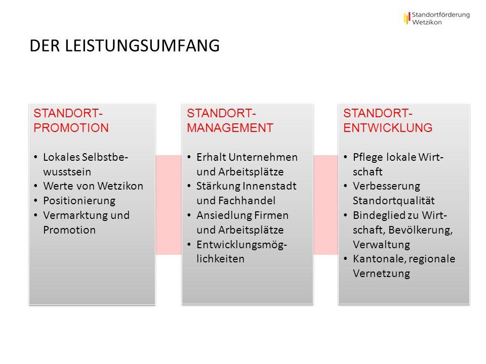 Der Leistungsumfang Standort- PROMOTION Lokales Selbstbe-wusstsein