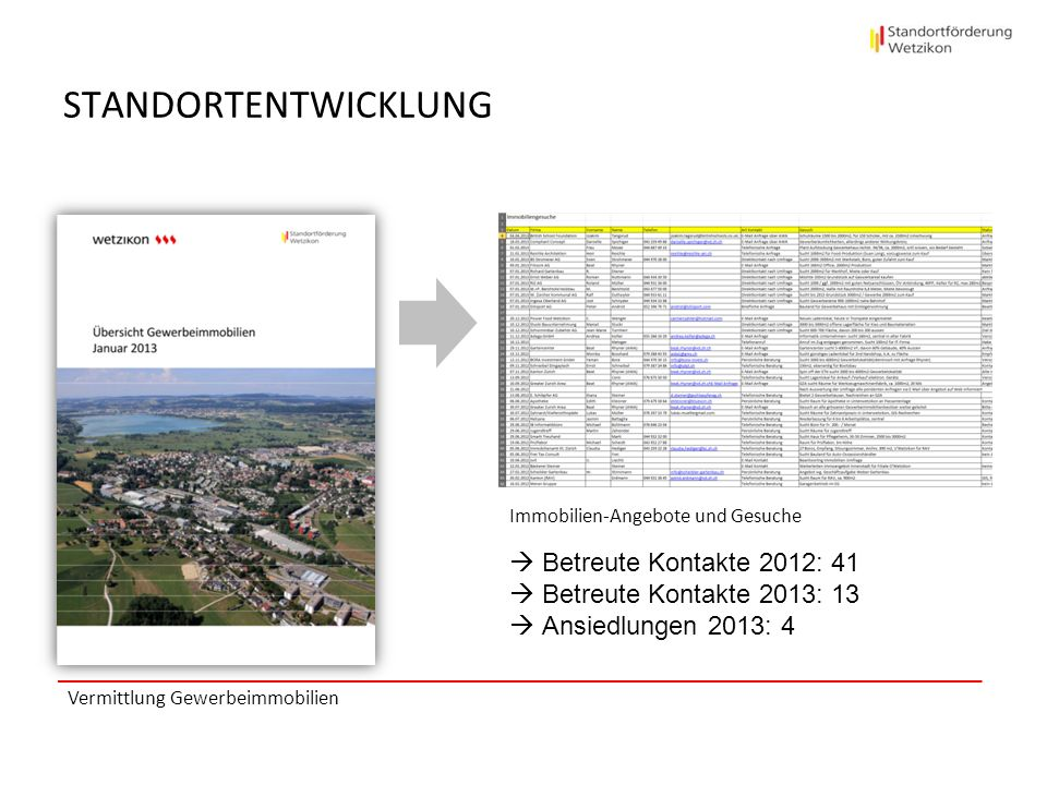 STANDORTENTWICKLUNG Betreute Kontakte 2012: 41