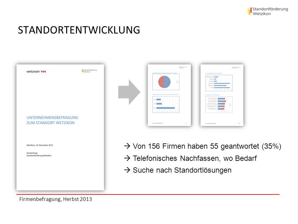 STANDORTENTWICKLUNG Von 156 Firmen haben 55 geantwortet (35%)