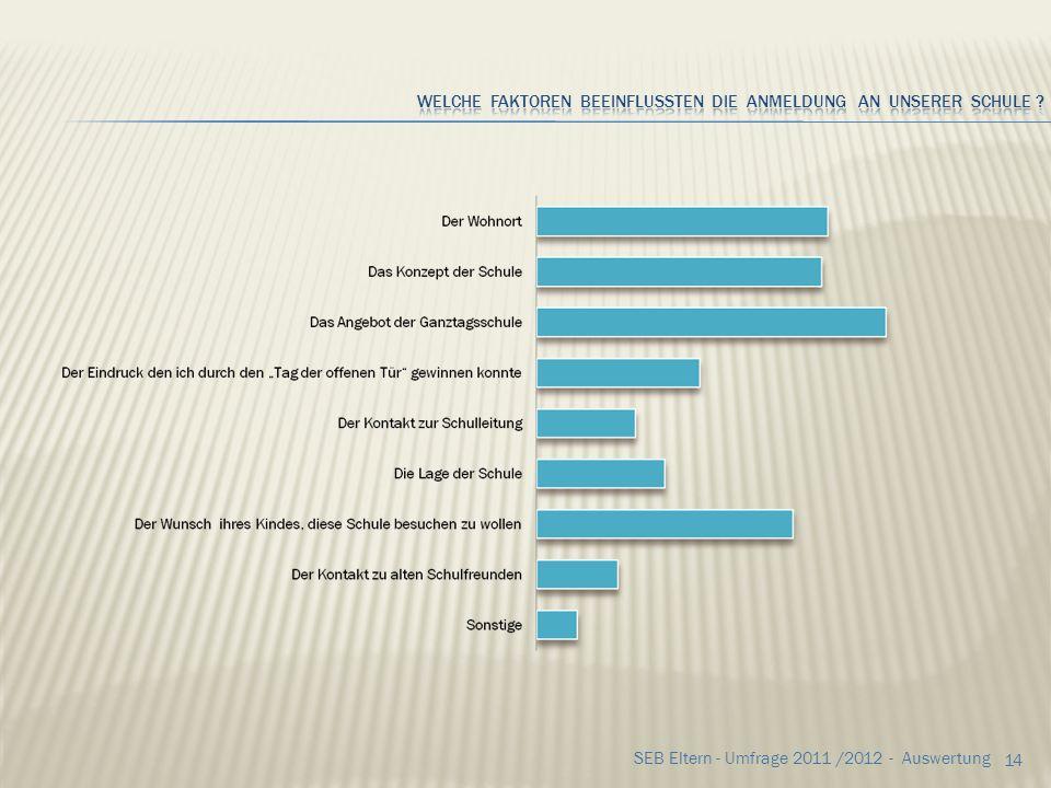 Welche Faktoren beeinflussten die Anmeldung an unserer Schule