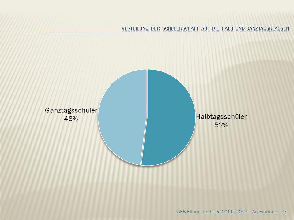 Verteilung der Schülerschaft auf die halb- und Ganztagsklassen