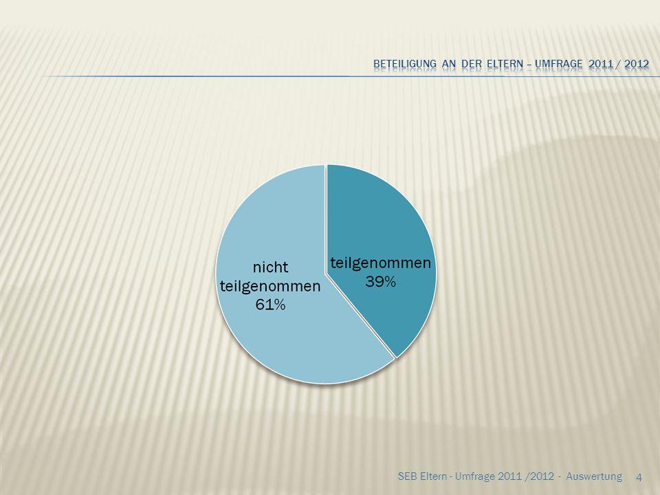 Beteiligung an der Eltern – Umfrage 2011 / 2012