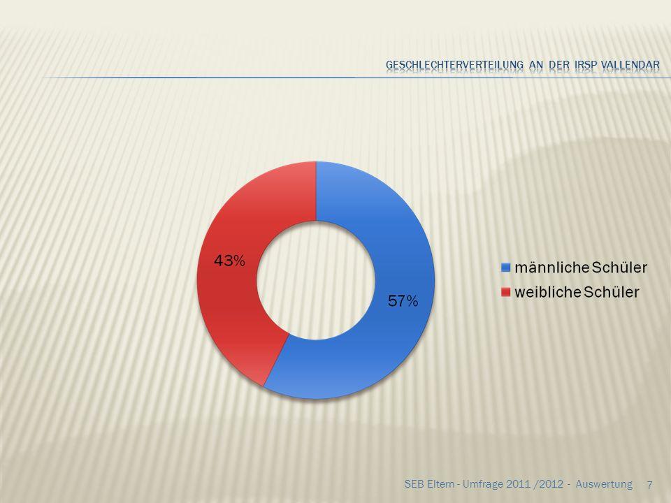 Geschlechterverteilung an der IRSP Vallendar