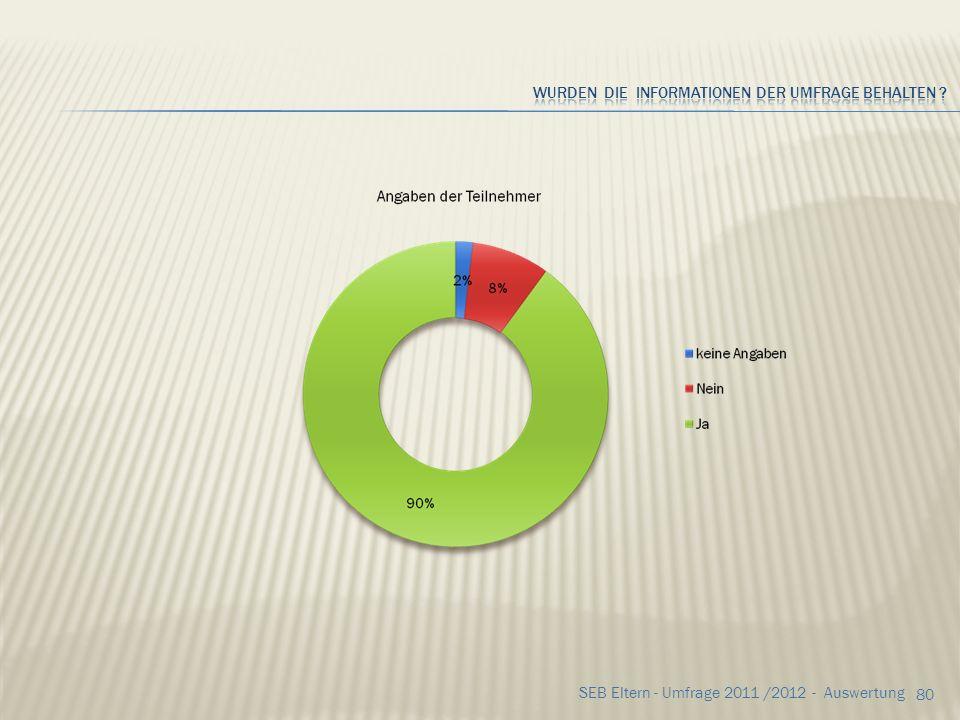 Wurden die Informationen der Umfrage behalten
