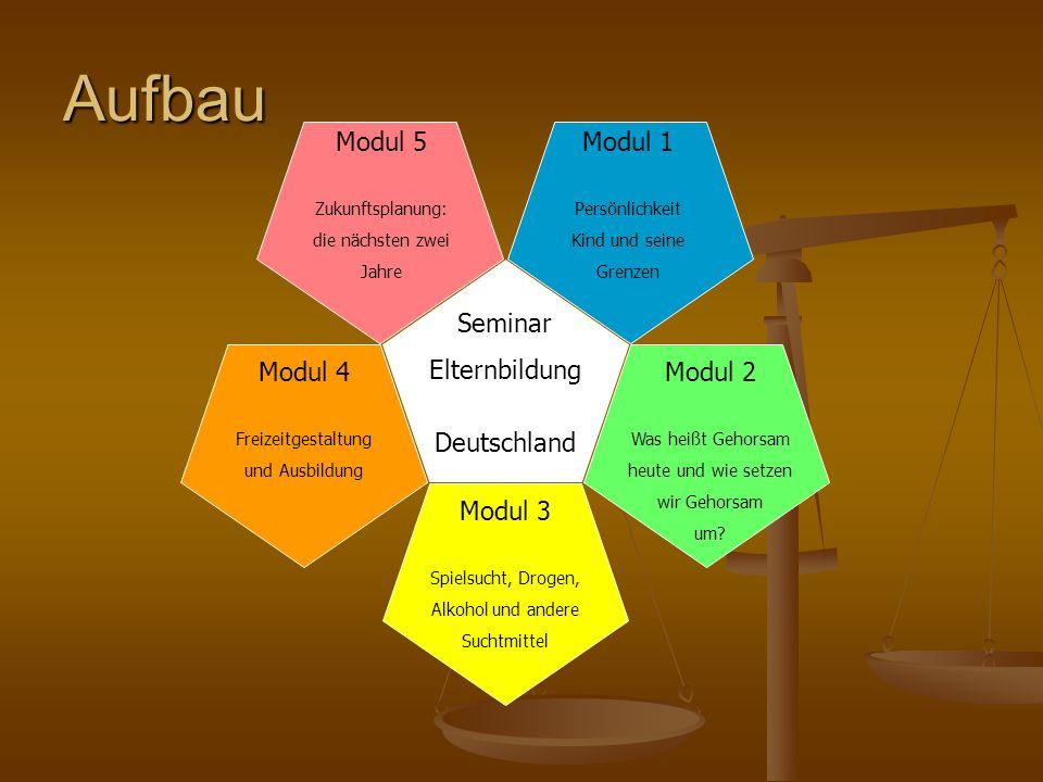 Aufbau Modul 5 Modul 1 Seminar Elternbildung Deutschland Modul 4