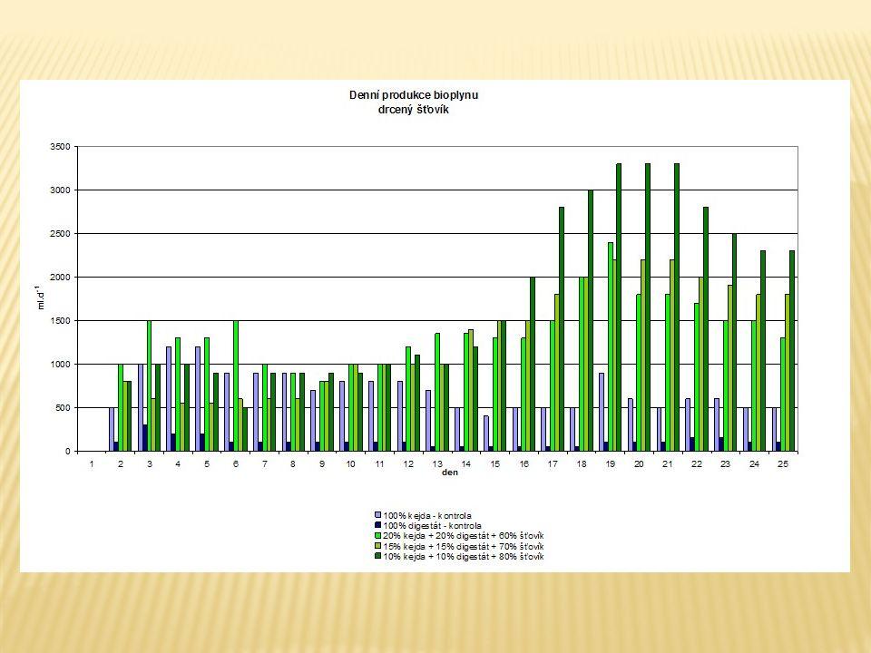 Tagesproduktion Biogas bei RUMEX Beigabe in %