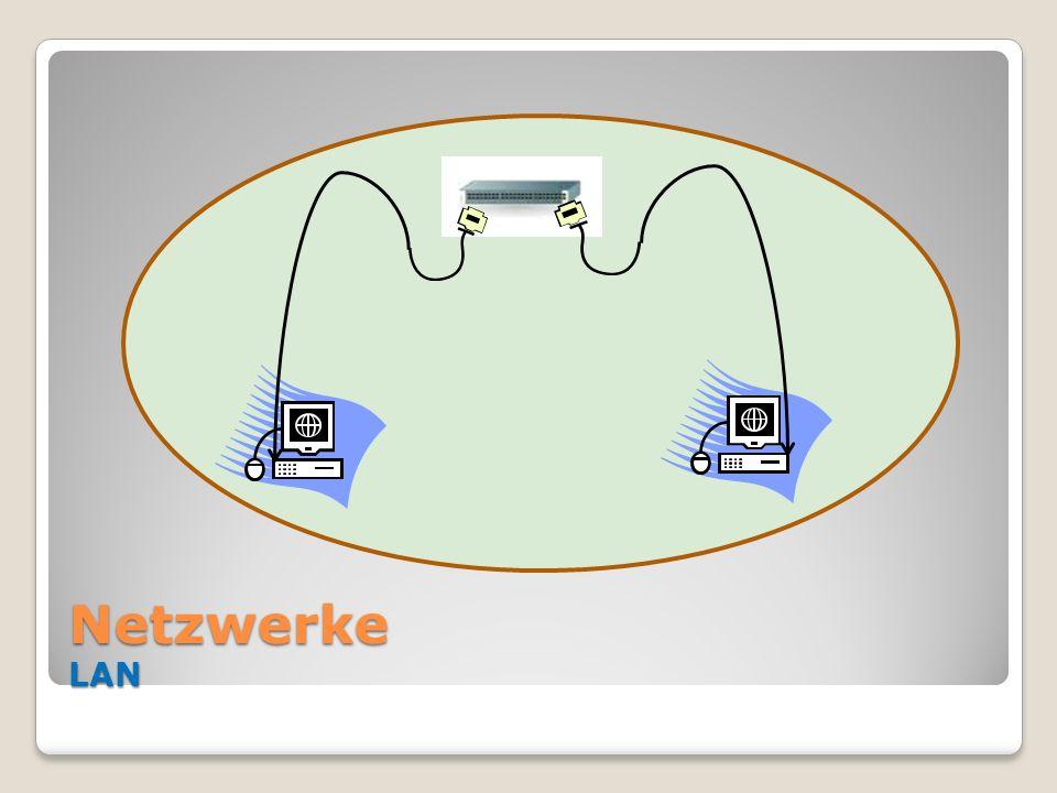 Netzwerke LAN
