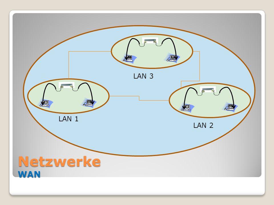 LAN 3 LAN 1 LAN 2 Netzwerke WAN