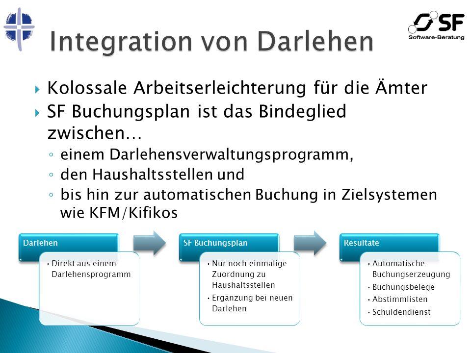 Integration von Darlehen