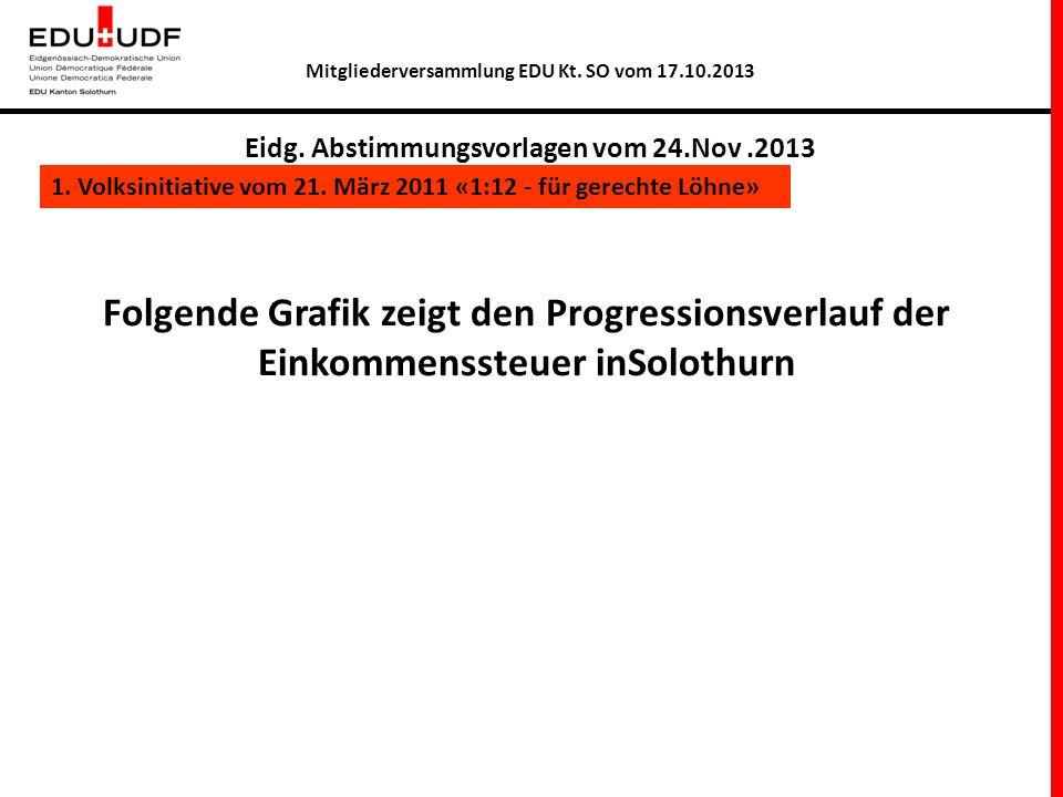 Mitgliederversammlung EDU Kt. SO vom 17.10.2013