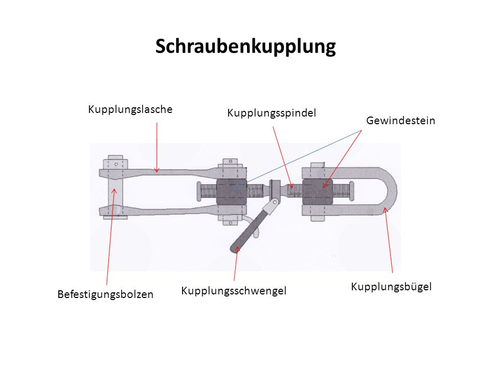 Schraubenkupplung Kupplungslasche Kupplungsspindel Gewindestein