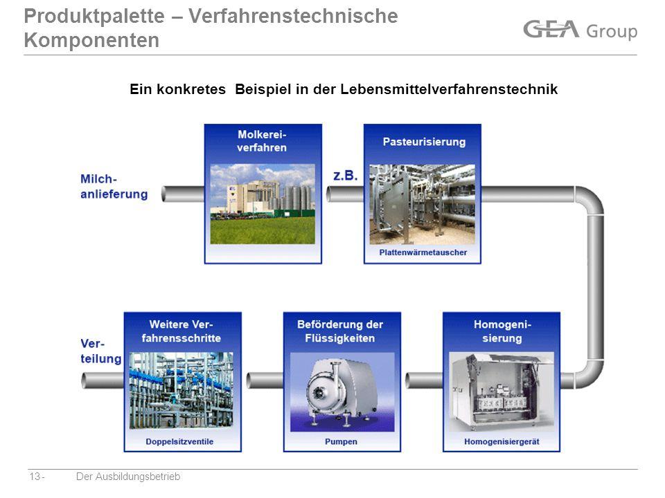Produktpalette – Verfahrenstechnische Komponenten