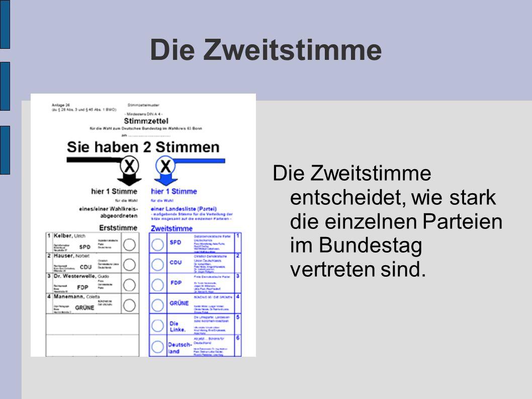 Die Zweitstimme Die Zweitstimme entscheidet, wie stark die einzelnen Parteien im Bundestag vertreten sind.
