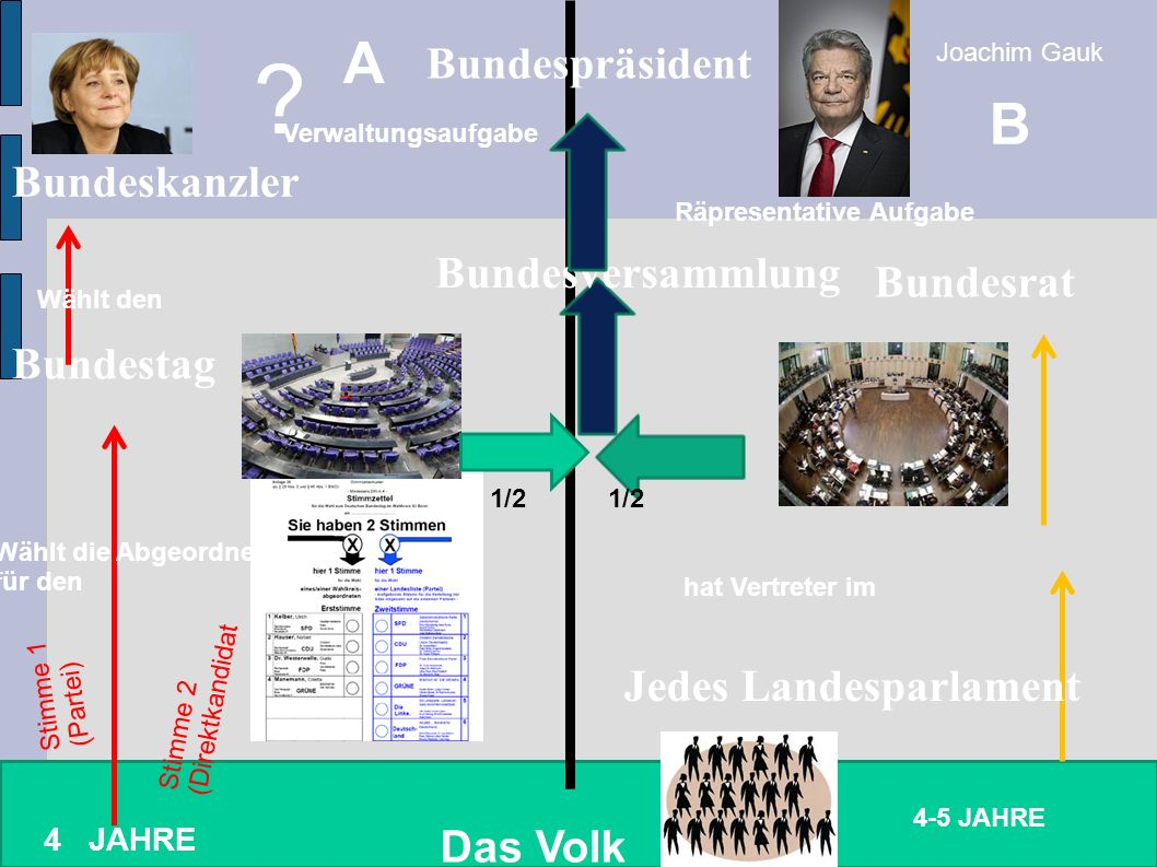 A B Bundespräsident Bundeskanzler Bundesversammlung Bundesrat