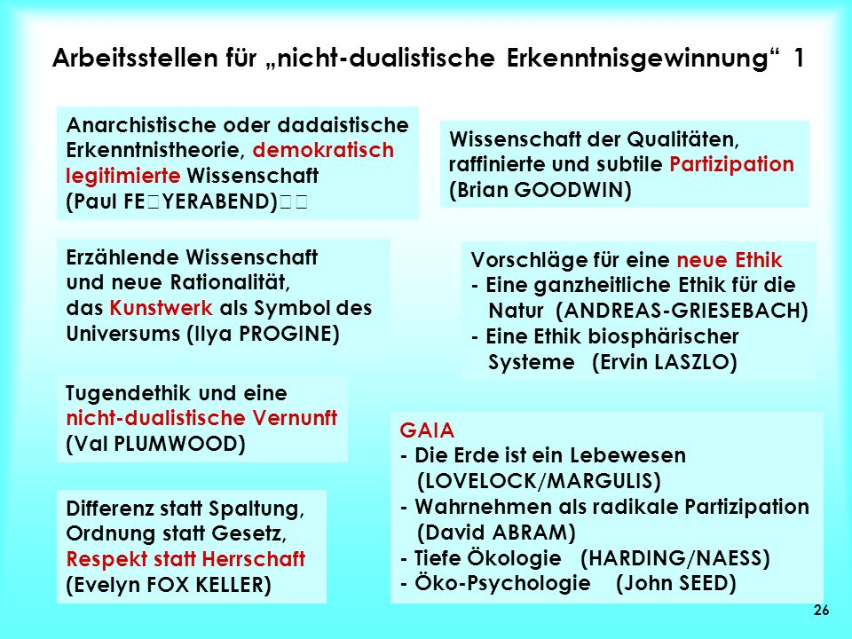 """Arbeitsstellen für """"nicht-dualistische Erkenntnisgewinnung 1"""