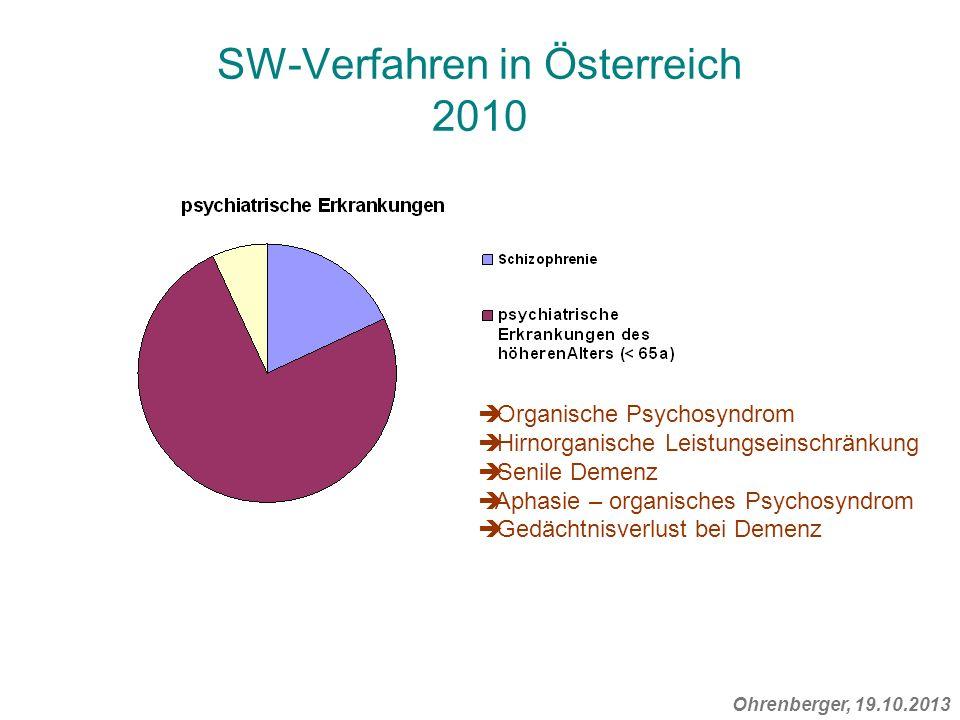 SW-Verfahren in Österreich 2010