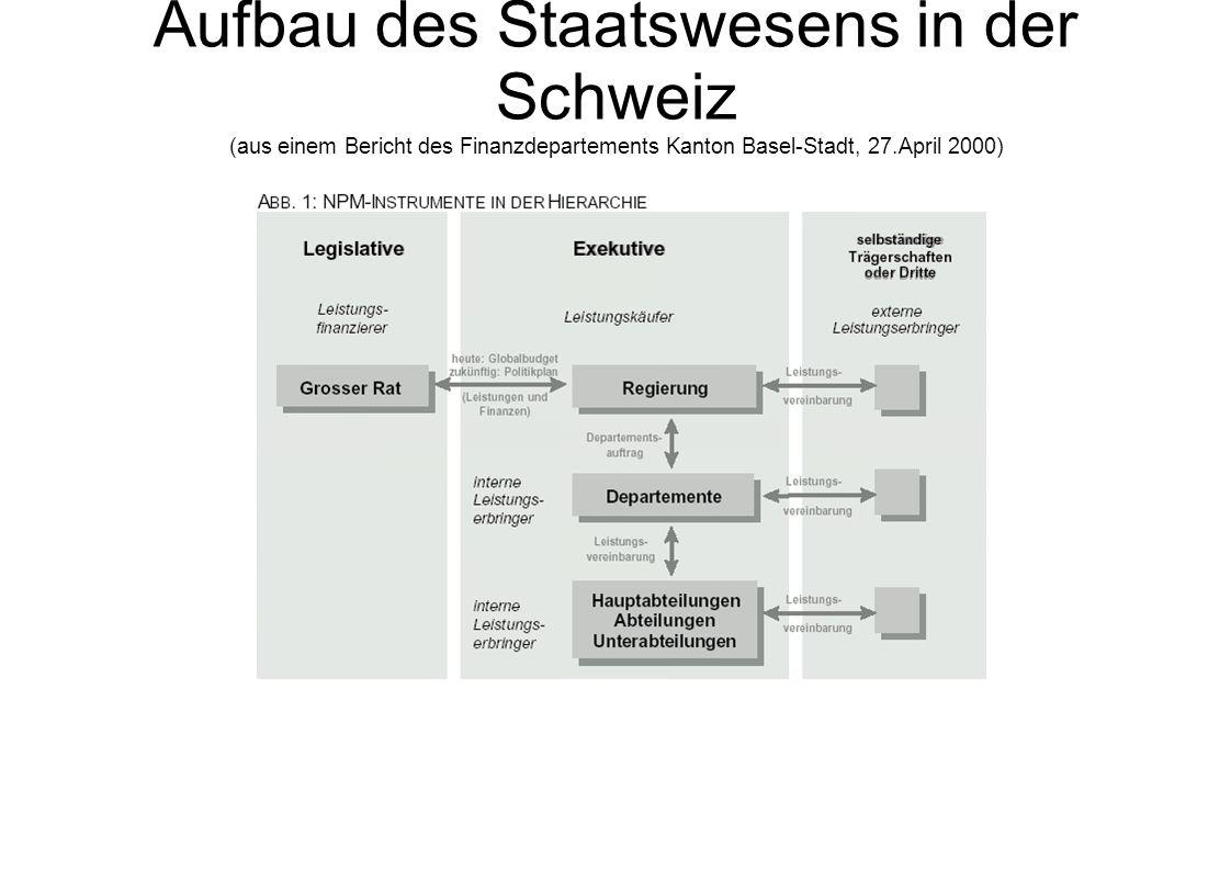 Aufbau des Staatswesens in der Schweiz (aus einem Bericht des Finanzdepartements Kanton Basel-Stadt, 27.April 2000)