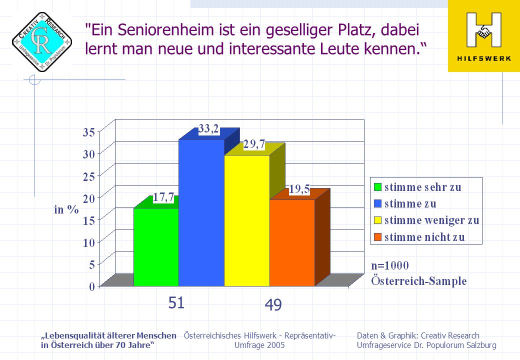 Österreichisches Hilfswerk - Repräsentativ-Umfrage 2005
