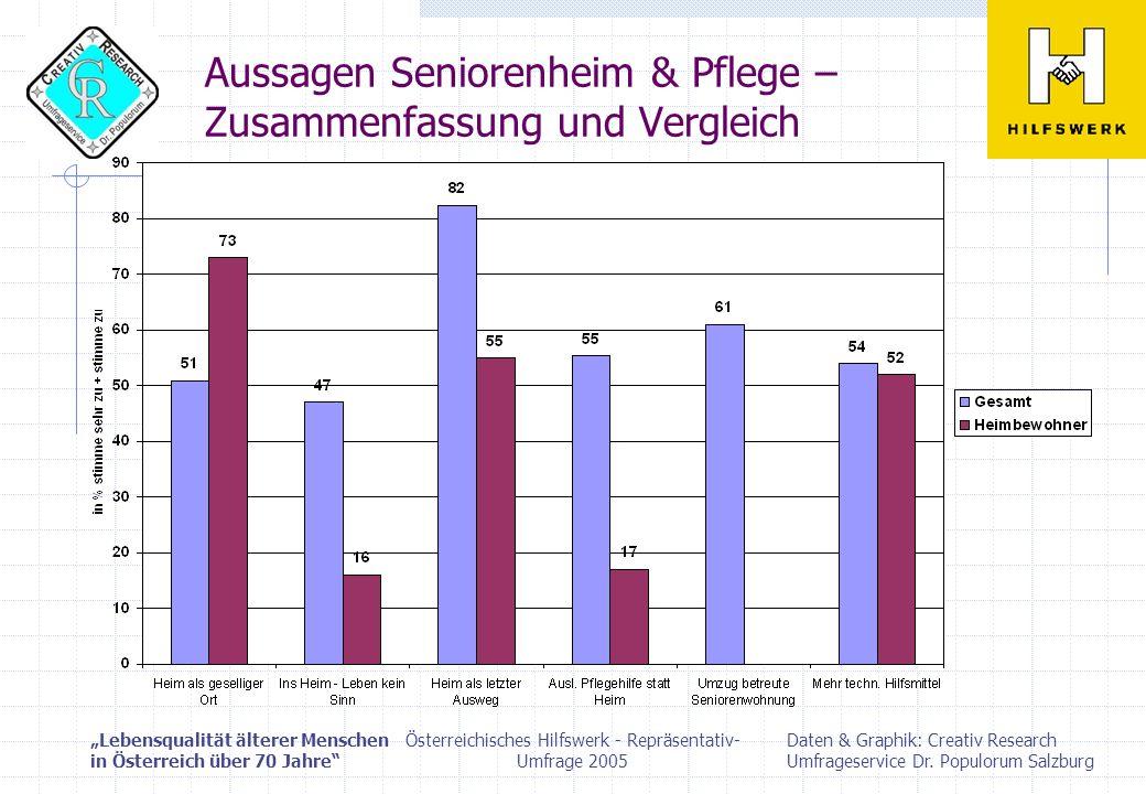 Aussagen Seniorenheim & Pflege – Zusammenfassung und Vergleich