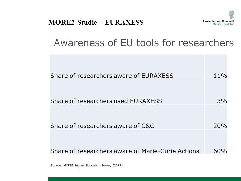 MORE2-Studie – EURAXESS