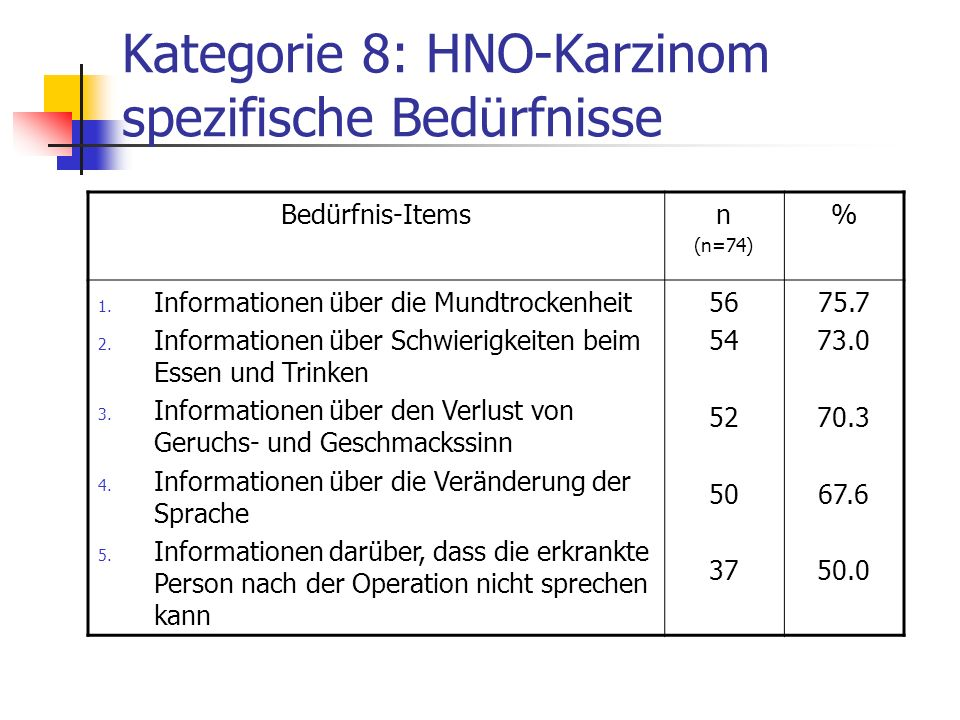 Kategorie 8: HNO-Karzinom spezifische Bedürfnisse