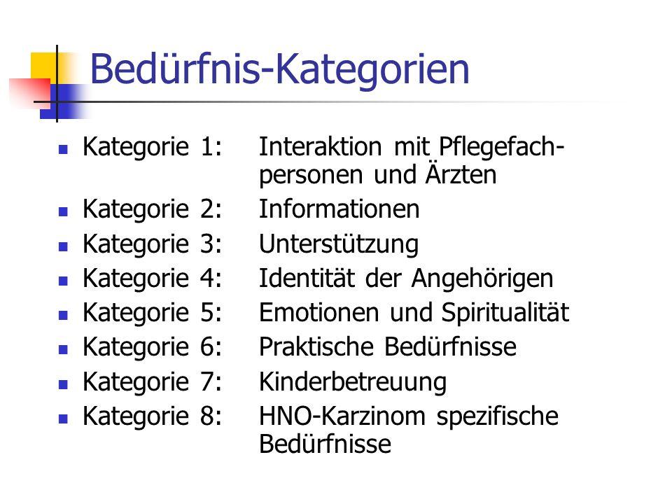 Bedürfnis-Kategorien