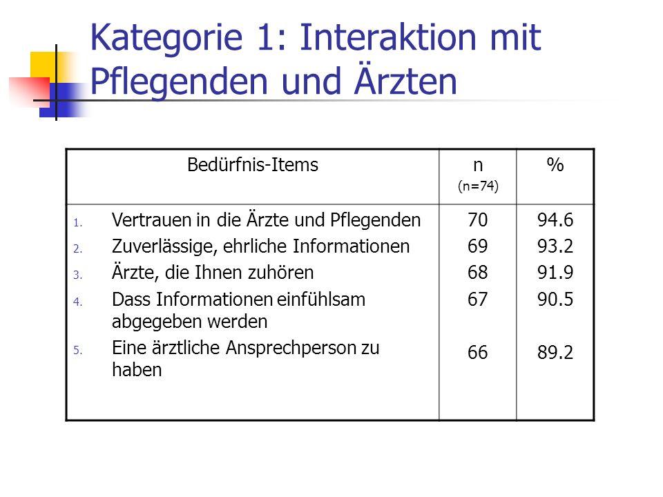 Kategorie 1: Interaktion mit Pflegenden und Ärzten