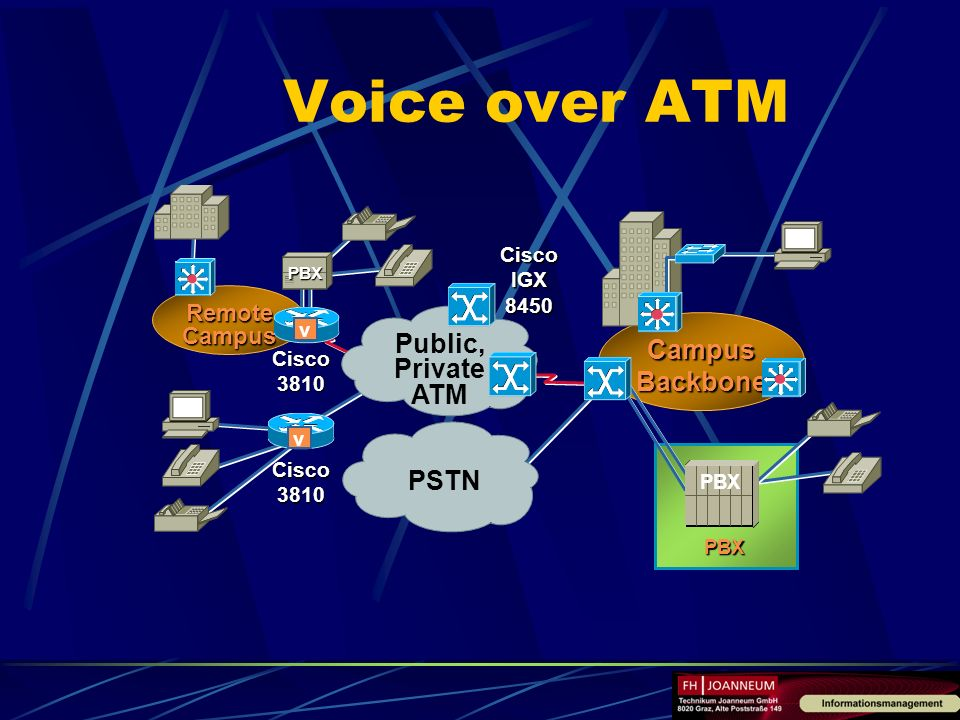 Voice over ATM Campus Backbone PSTN Public, Private ATM Remote Campus