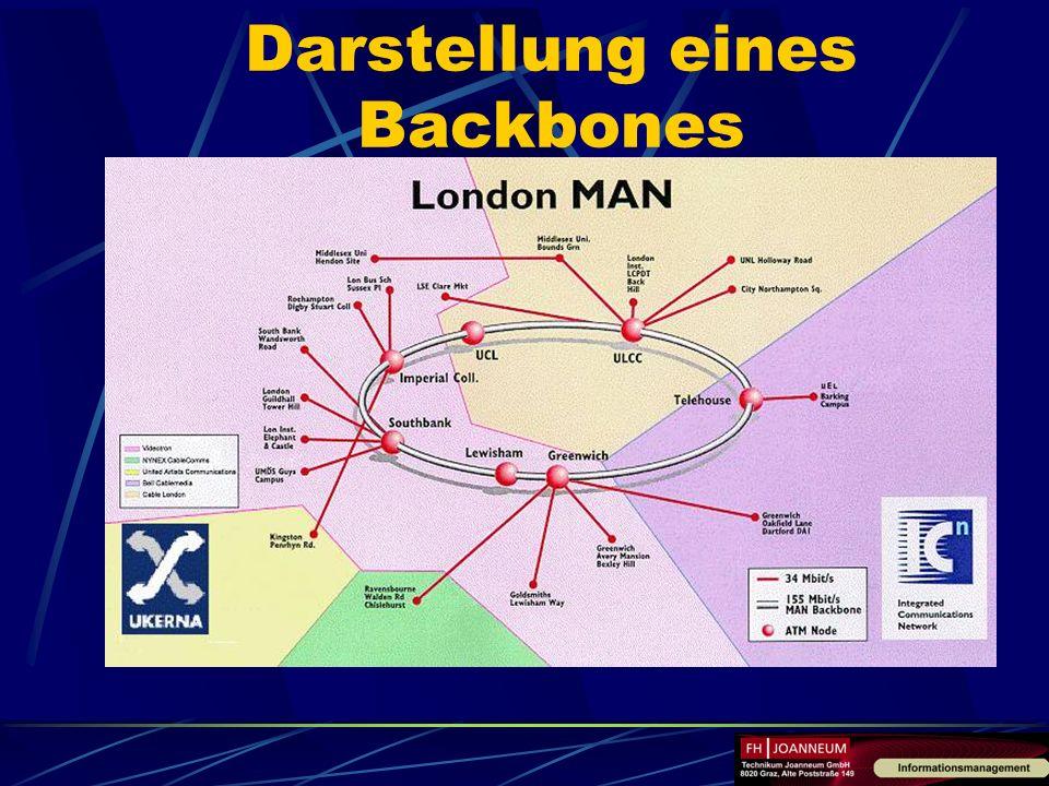 Darstellung eines Backbones