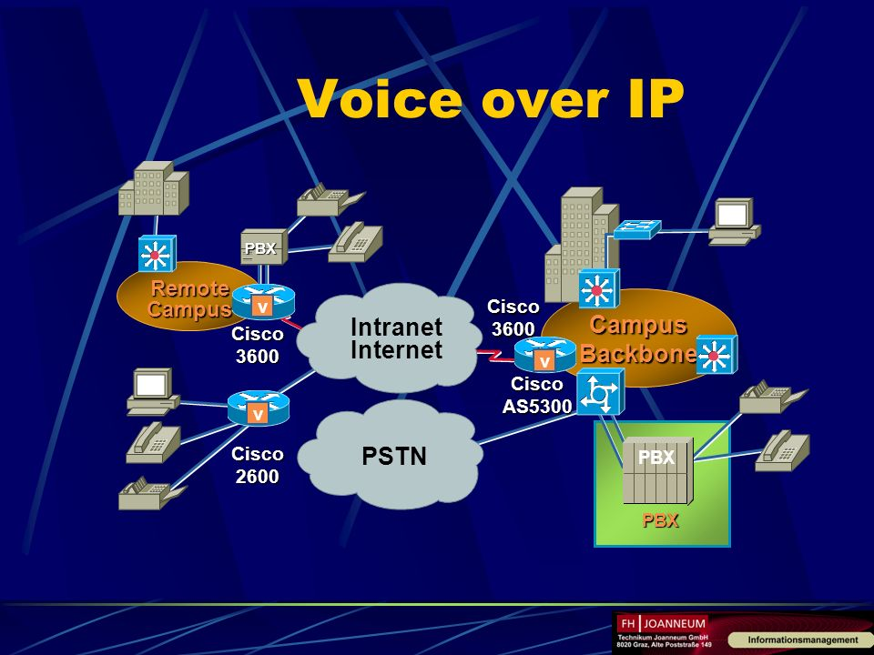 Voice over IP Campus Backbone Intranet Internet PSTN Remote Campus v