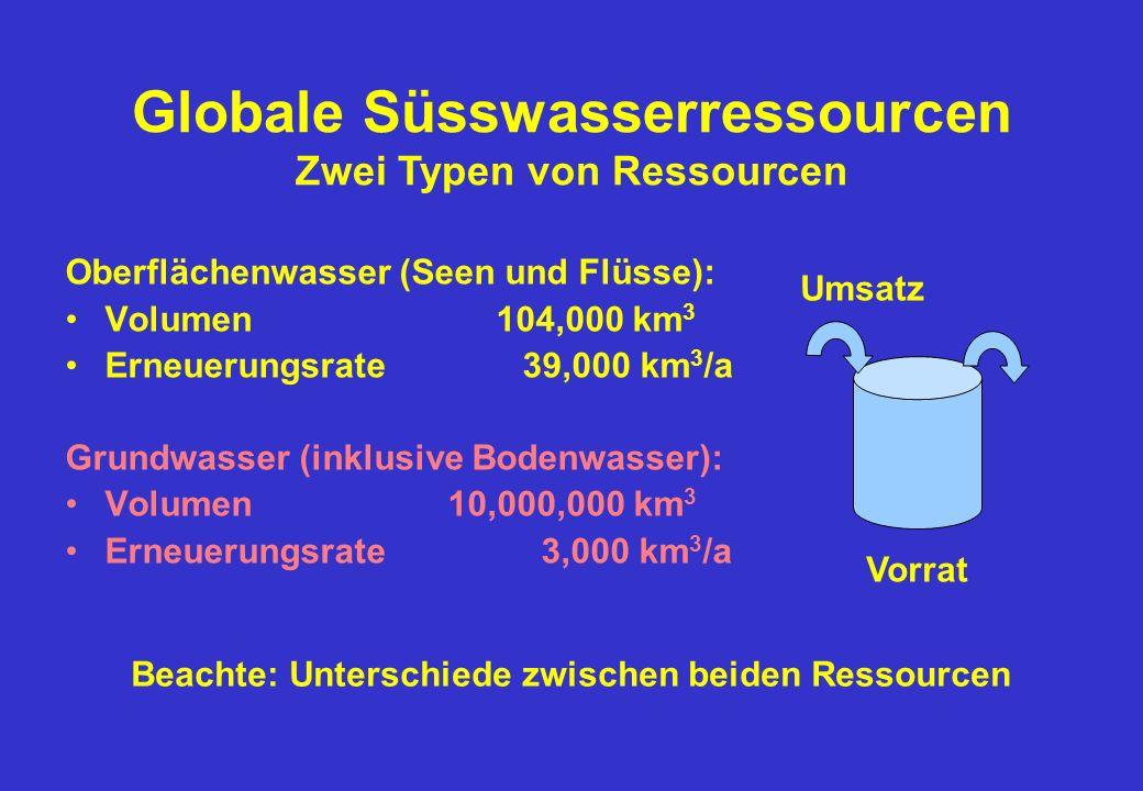 Globale Süsswasserressourcen Zwei Typen von Ressourcen