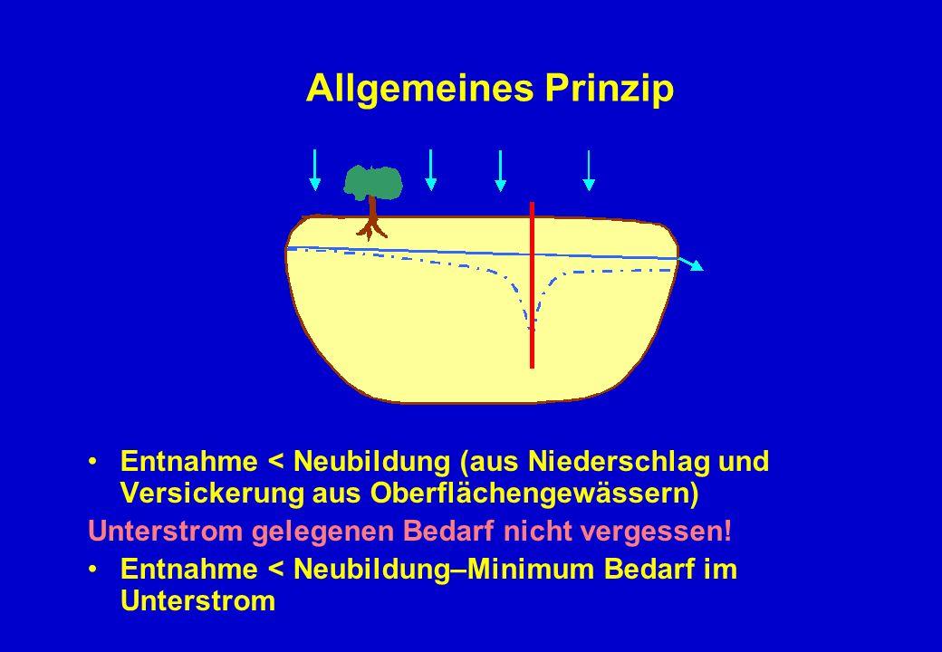 Allgemeines Prinzip Entnahme < Neubildung (aus Niederschlag und Versickerung aus Oberflächengewässern)