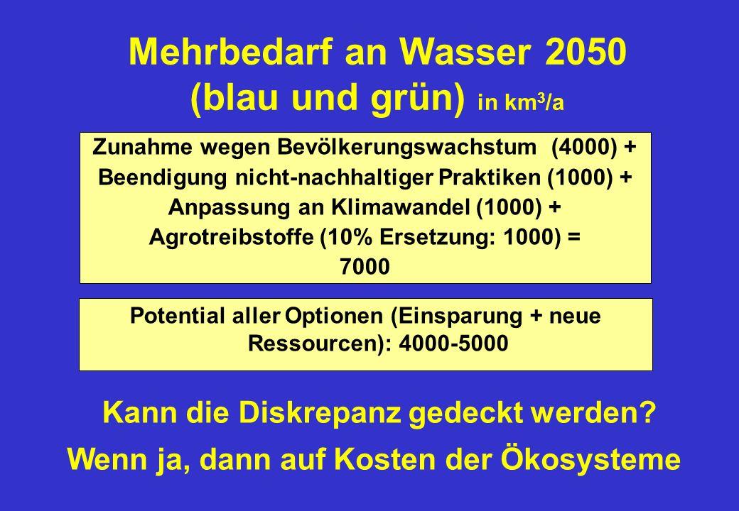 Mehrbedarf an Wasser 2050 (blau und grün) in km3/a