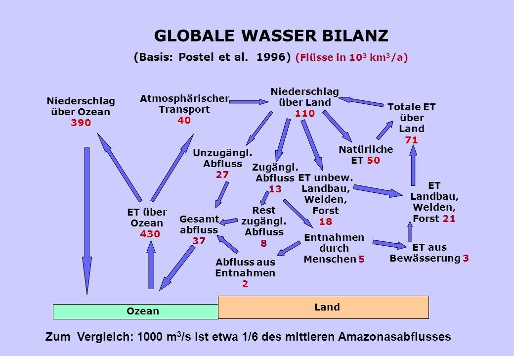GLOBALE WASSER BILANZ (Basis: Postel et al. 1996) (Flüsse in 103 km3/a) Niederschlag. über Land.