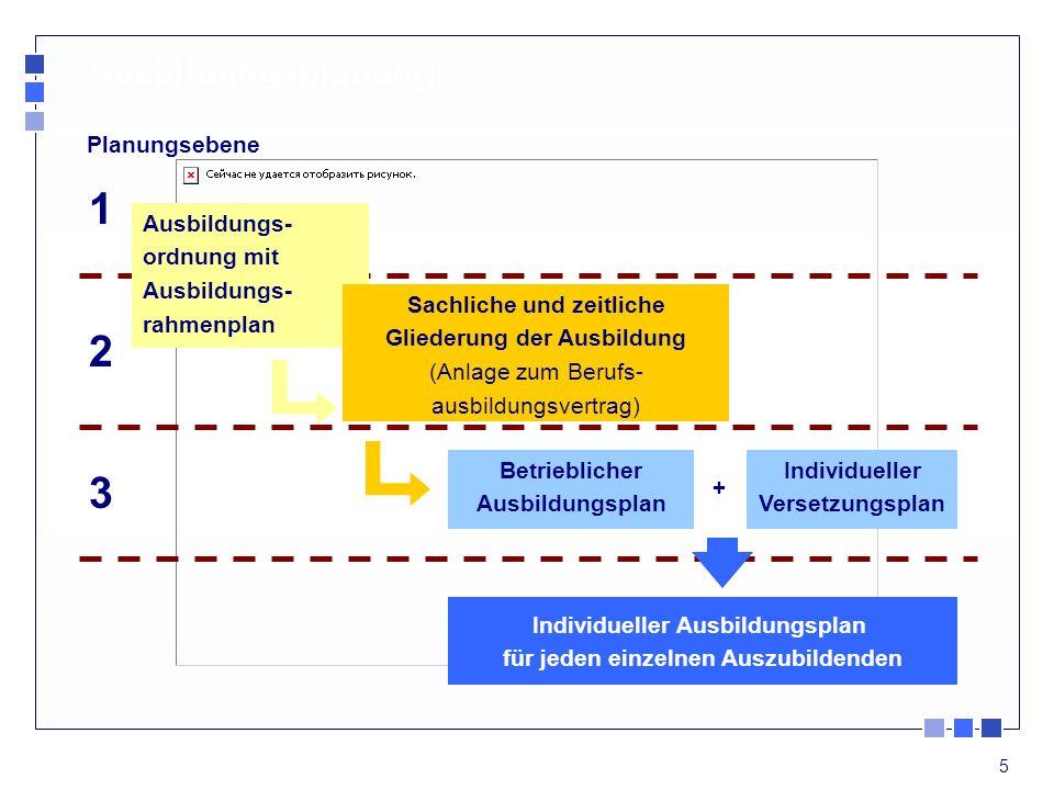 1 2 3 Ausbildungsplanung Planungsebene Ausbildungs- ordnung mit