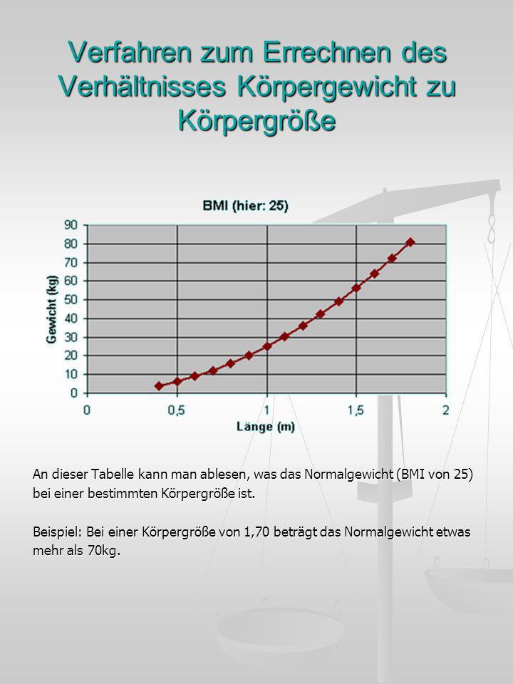 Verfahren zum Errechnen des Verhältnisses Körpergewicht zu Körpergröße