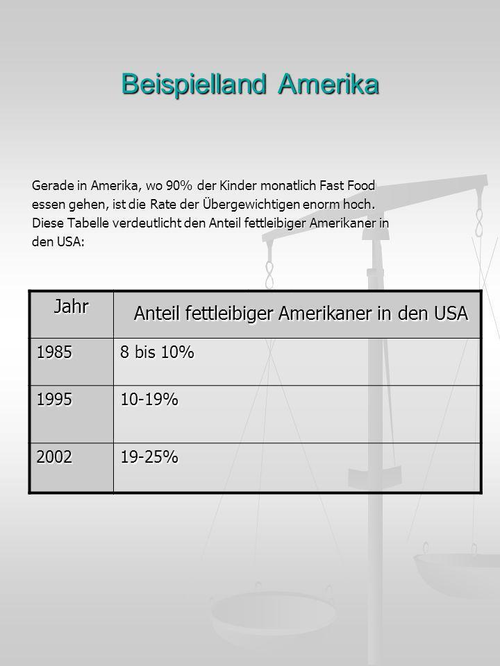 Anteil fettleibiger Amerikaner in den USA