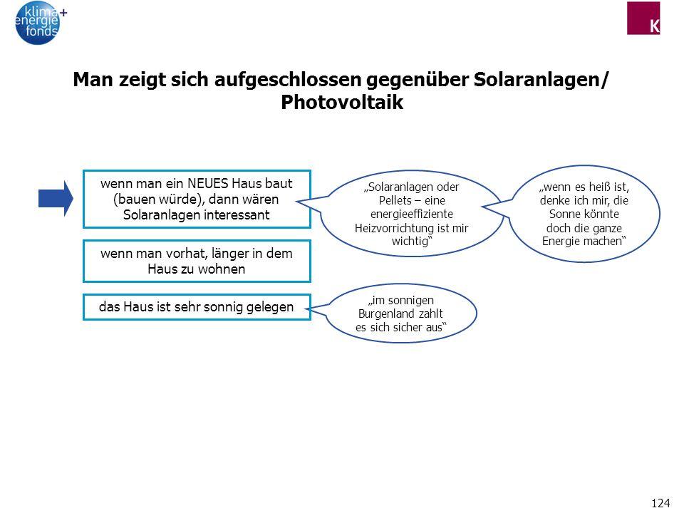 Man zeigt sich aufgeschlossen gegenüber Solaranlagen/ Photovoltaik