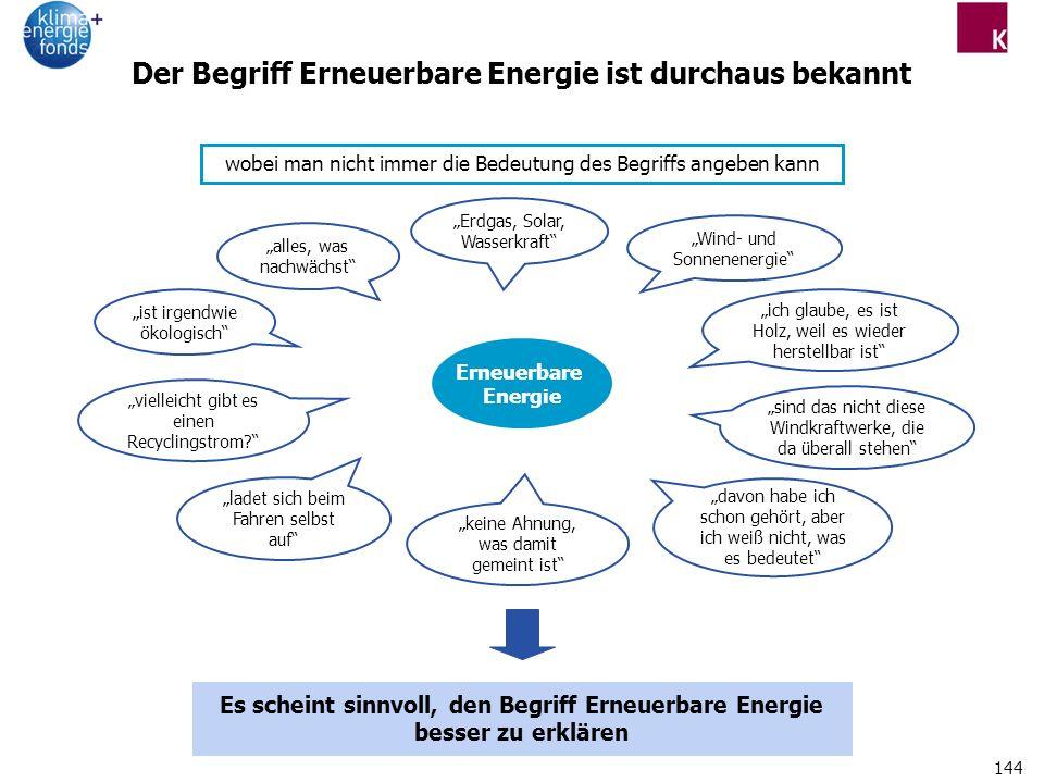 Der Begriff Erneuerbare Energie ist durchaus bekannt