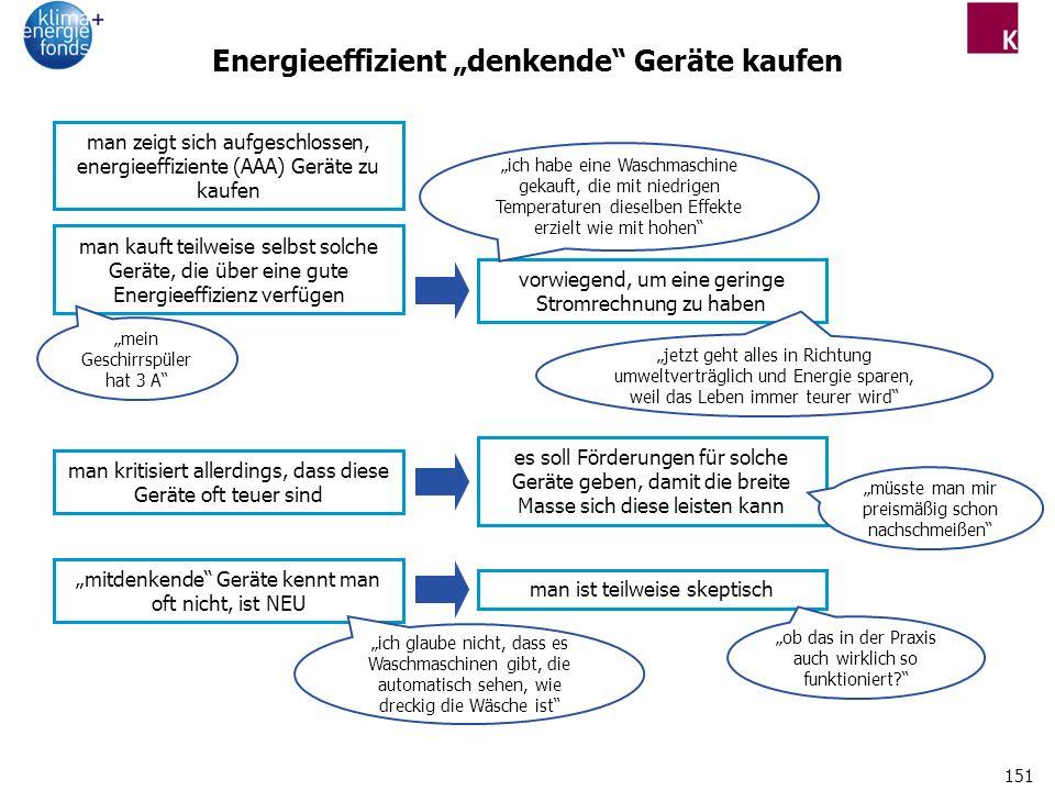 """Energieeffizient """"denkende Geräte kaufen"""