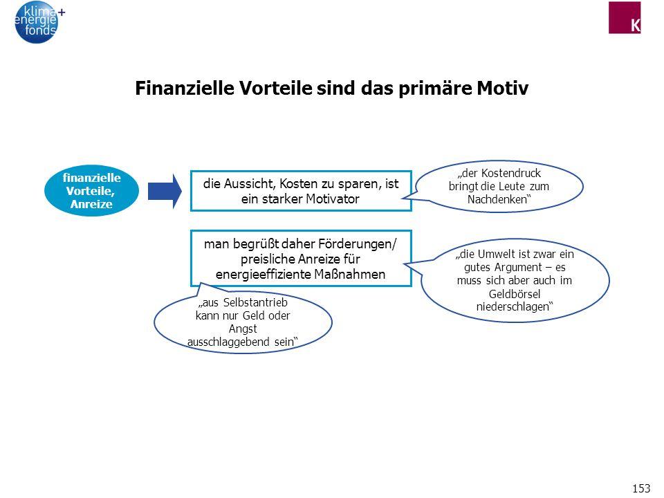 Finanzielle Vorteile sind das primäre Motiv