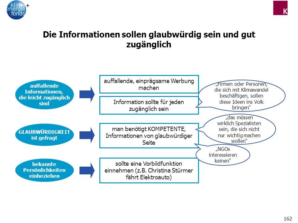 Die Informationen sollen glaubwürdig sein und gut zugänglich